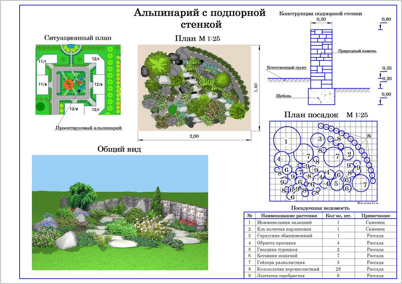 Схема посадки деревьев на 10 сотках